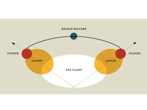 d01a68a49a9c5d 44) Hoe polarisatie of wij-zij denken doorbreken  – MIRARI