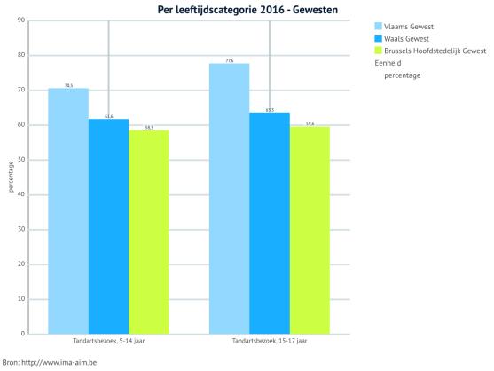 per leeftijdscategorie 2016 - gewesten (1)